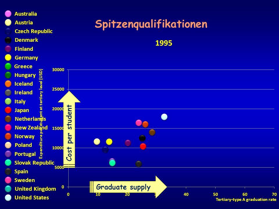 Expenditure per student at tertiary level (USD) Tertiary-type A graduation rate Spitzenqualifikationen United States Finland Graduate supply Cost per student Austria