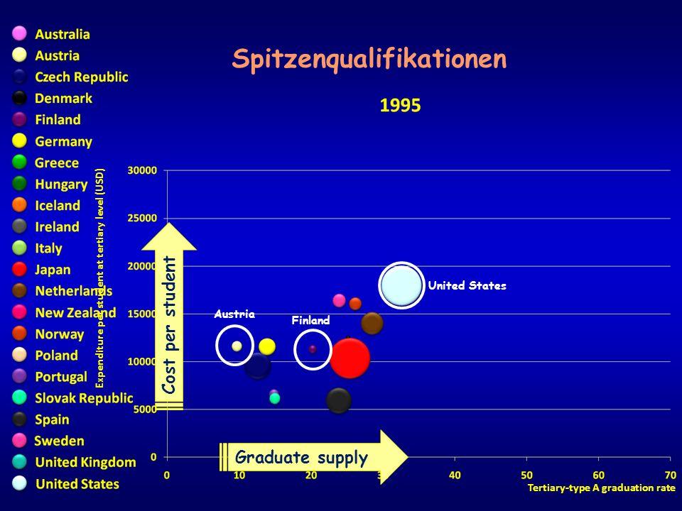 Expenditure per student at tertiary level (USD) Tertiary-type A graduation rate Spitzenqualifikationen Australia Finland United Kingdom Poland