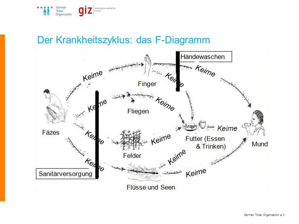 German Toilet Organization e.V. Der Krankheitszyklus: das F-Diagramm Keime