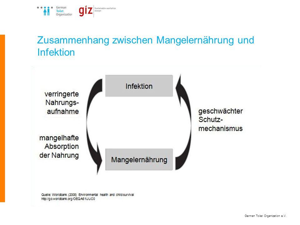 German Toilet Organization e.V. Zusammenhang zwischen Mangelernährung und Infektion