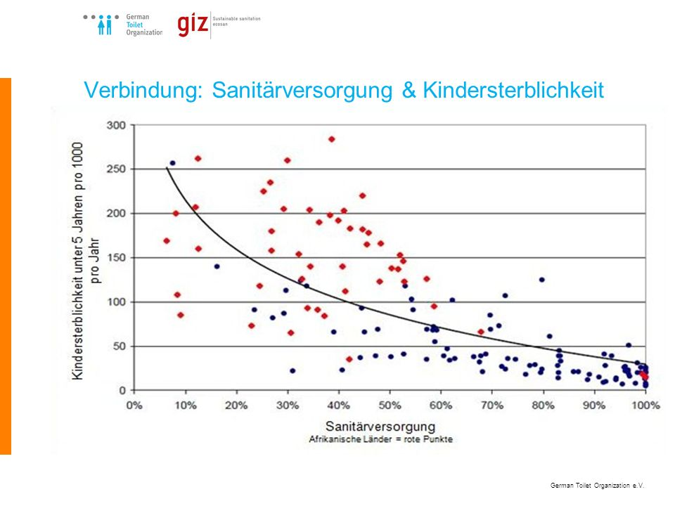 German Toilet Organization e.V. Verbindung: Sanitärversorgung & Kindersterblichkeit