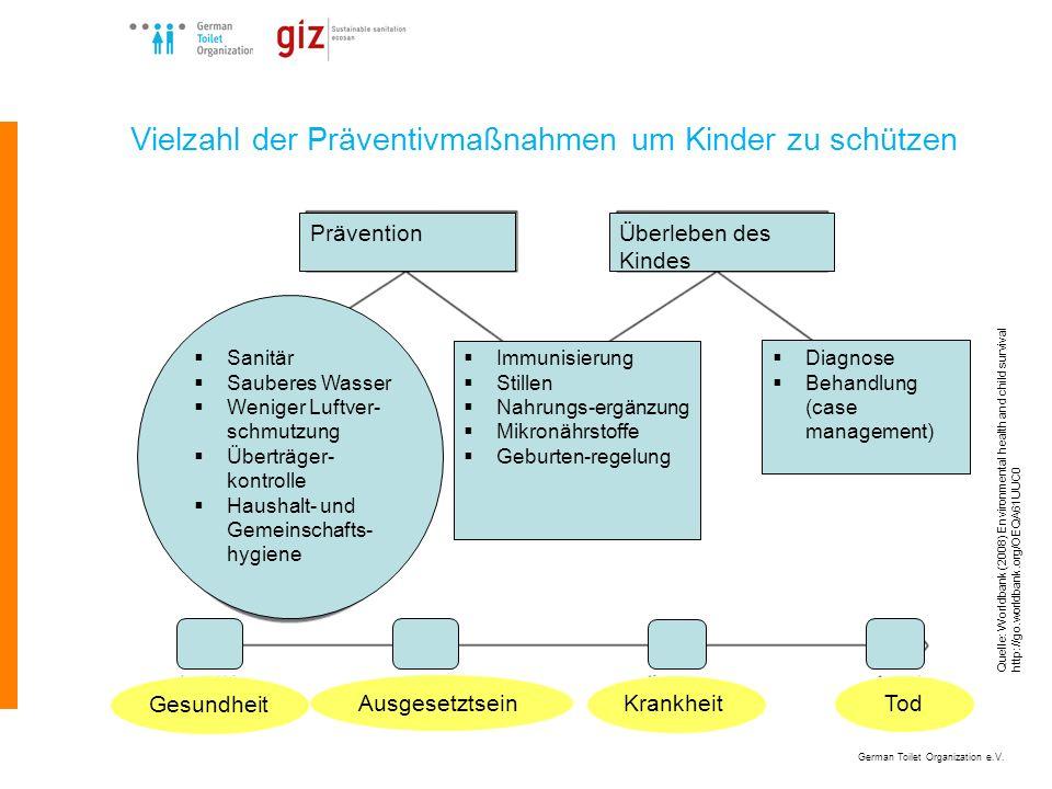 German Toilet Organization e.V. Quelle: Worldbank (2008) Environmental health and child survival http://go.worldbank.org/OEQA61UUC0 Vielzahl der Präve