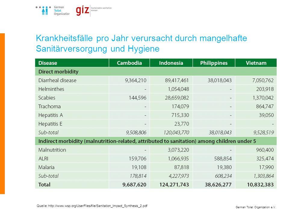 German Toilet Organization e.V. Quelle: http://www.wsp.org/UserFiles/file/Sanitation_Impact_Synthesis_2.pdf Krankheitsfälle pro Jahr verursacht durch