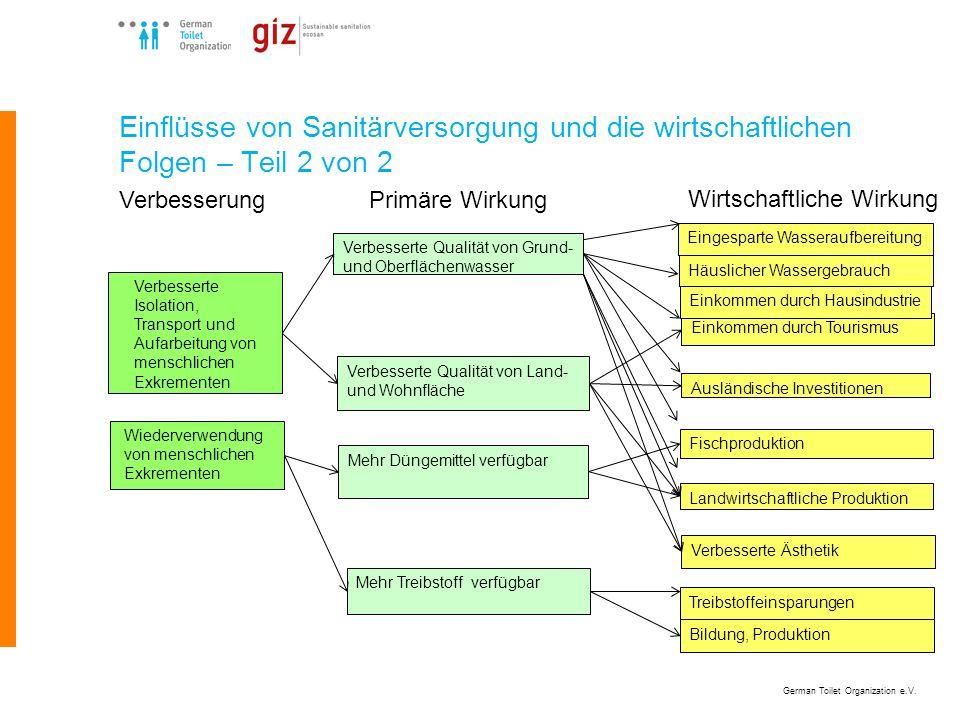 German Toilet Organization e.V. Einflüsse von Sanitärversorgung und die wirtschaftlichen Folgen – Teil 2 von 2 Verbesserte Isolation, Transport und Au