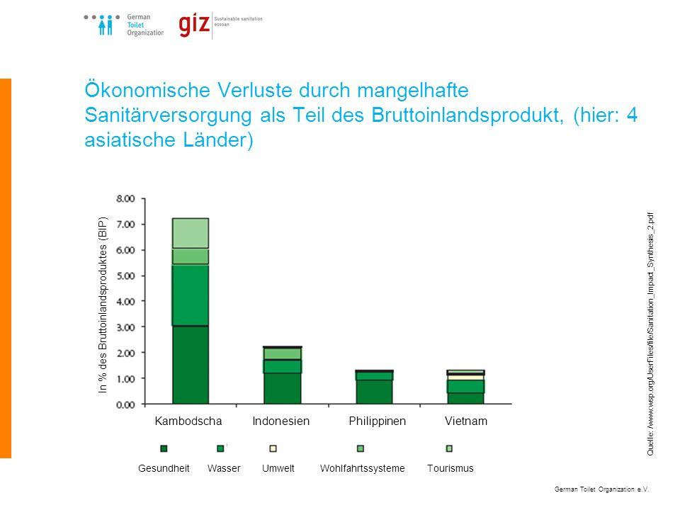 German Toilet Organization e.V. Ökonomische Verluste durch mangelhafte Sanitärversorgung als Teil des Bruttoinlandsprodukt, (hier: 4 asiatische Länder