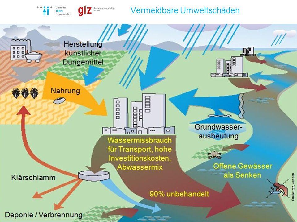 German Toilet Organization e.V. Vermeidbare Umweltschäden