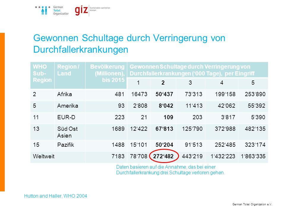 German Toilet Organization e.V. Gewonnen Schultage durch Verringerung von Durchfallerkrankungen WHO Sub- Region Region / Land Bevölkerung (Millionen),