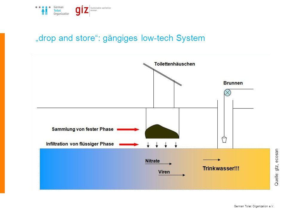 German Toilet Organization e.V.Wofür wurden die Systeme entwickelt.