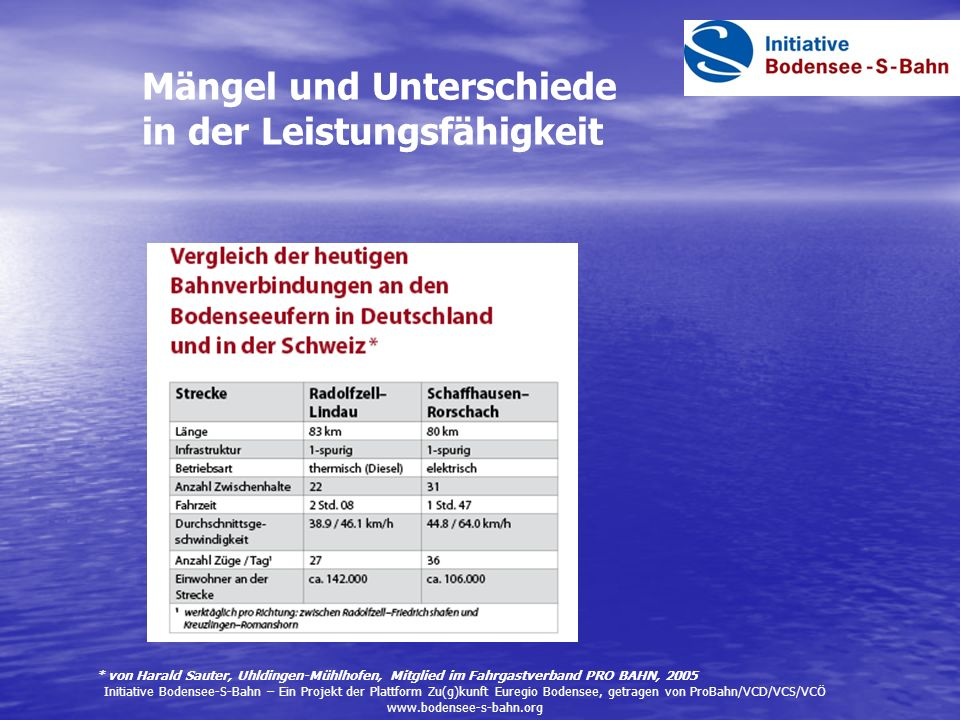 Mängel und Unterschiede in der Leistungsfähigkeit Initiative Bodensee-S-Bahn – Ein Projekt der Plattform Zu(g)kunft Euregio Bodensee, getragen von Pro