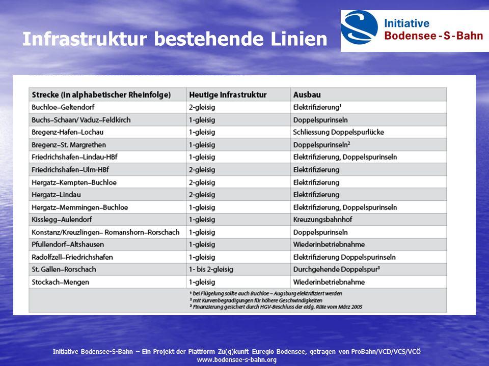 Infrastruktur bestehende Linien Initiative Bodensee-S-Bahn – Ein Projekt der Plattform Zu(g)kunft Euregio Bodensee, getragen von ProBahn/VCD/VCS/VCÖ w