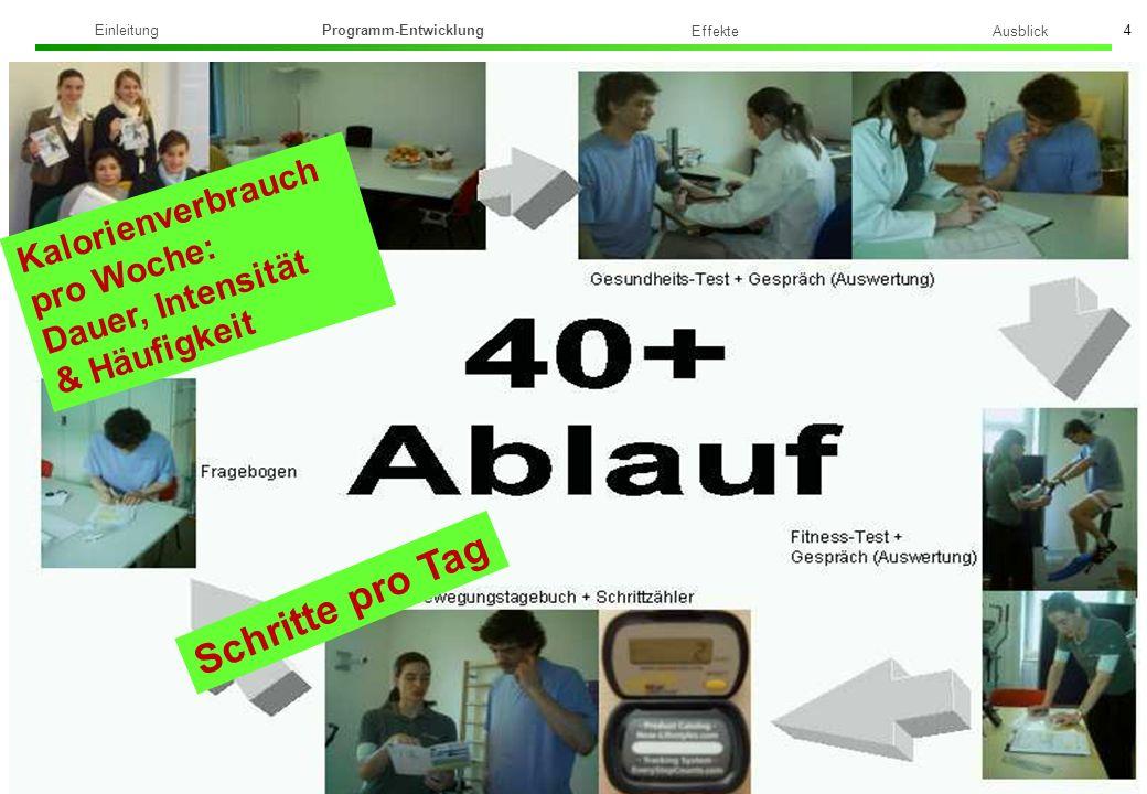 Institut für Sport und Sportwissenschaft Dr. phil. Sonja Stoffel 4 Ausblick Einleitung Programm-Entwicklung Effekte Kalorienverbrauch pro Woche: Dauer