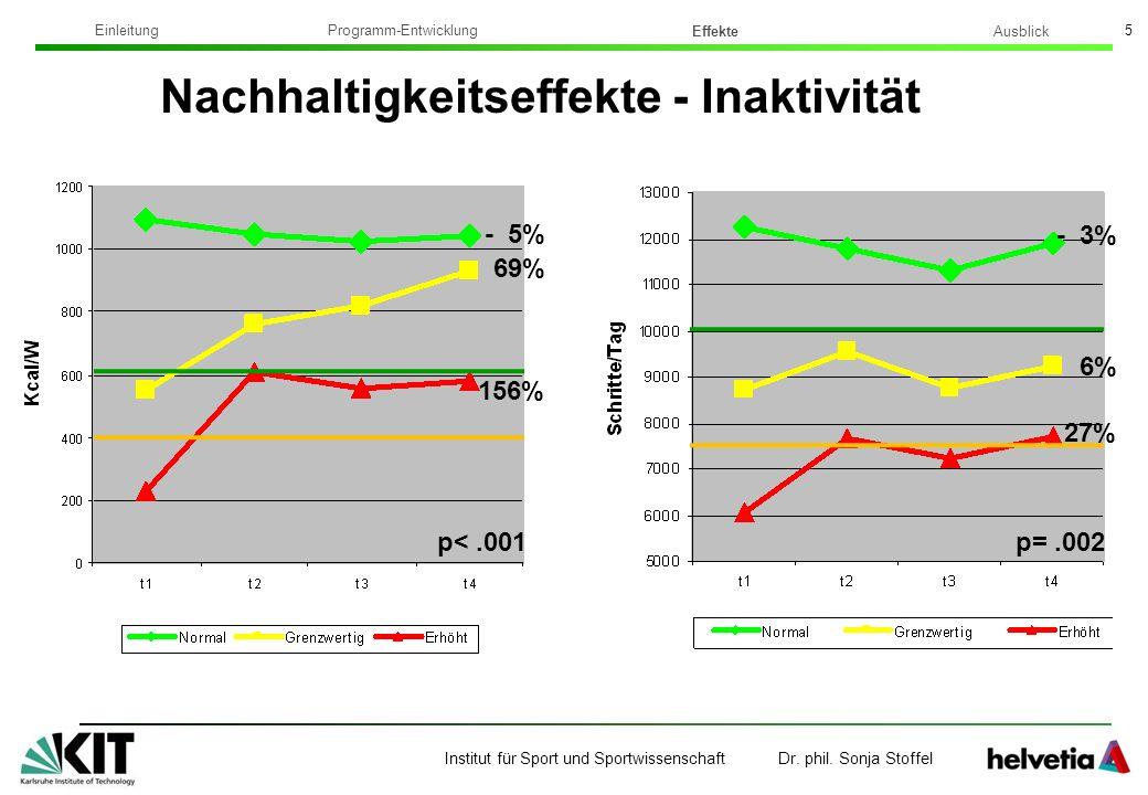 Institut für Sport und Sportwissenschaft Dr. phil. Sonja Stoffel 5 Nachhaltigkeitseffekte - Inaktivität - 5% 69% 156% p<.001 - 3% 6% 27% p=.002 Ausbli