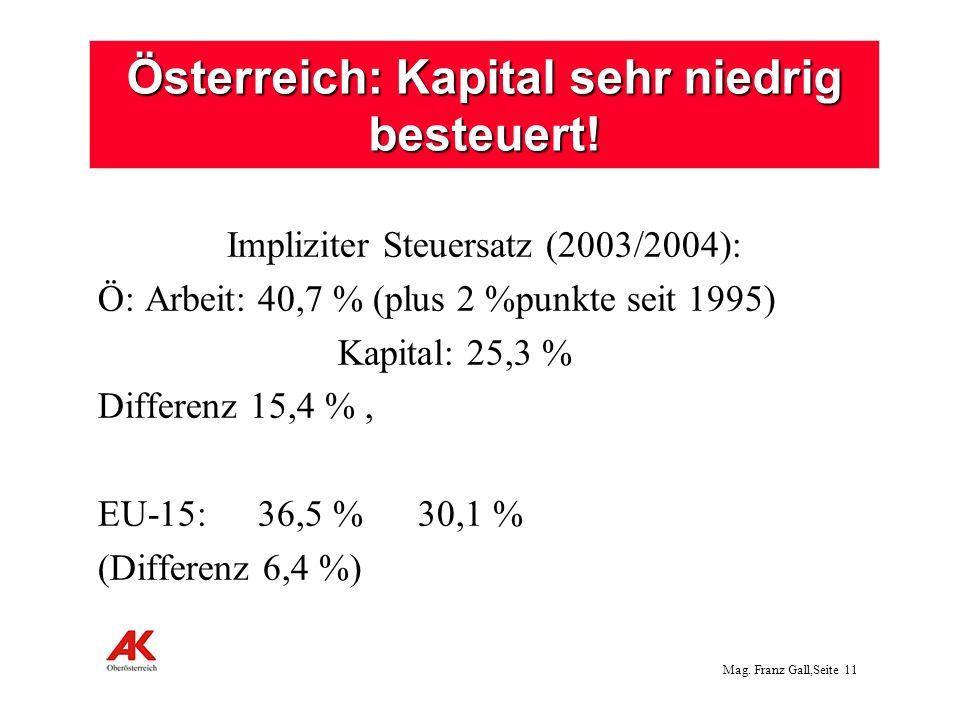 Mag. Franz Gall,Seite 11 Österreich: Kapital sehr niedrig besteuert! Impliziter Steuersatz (2003/2004): Ö: Arbeit:40,7 % (plus 2 %punkte seit 1995) Ka