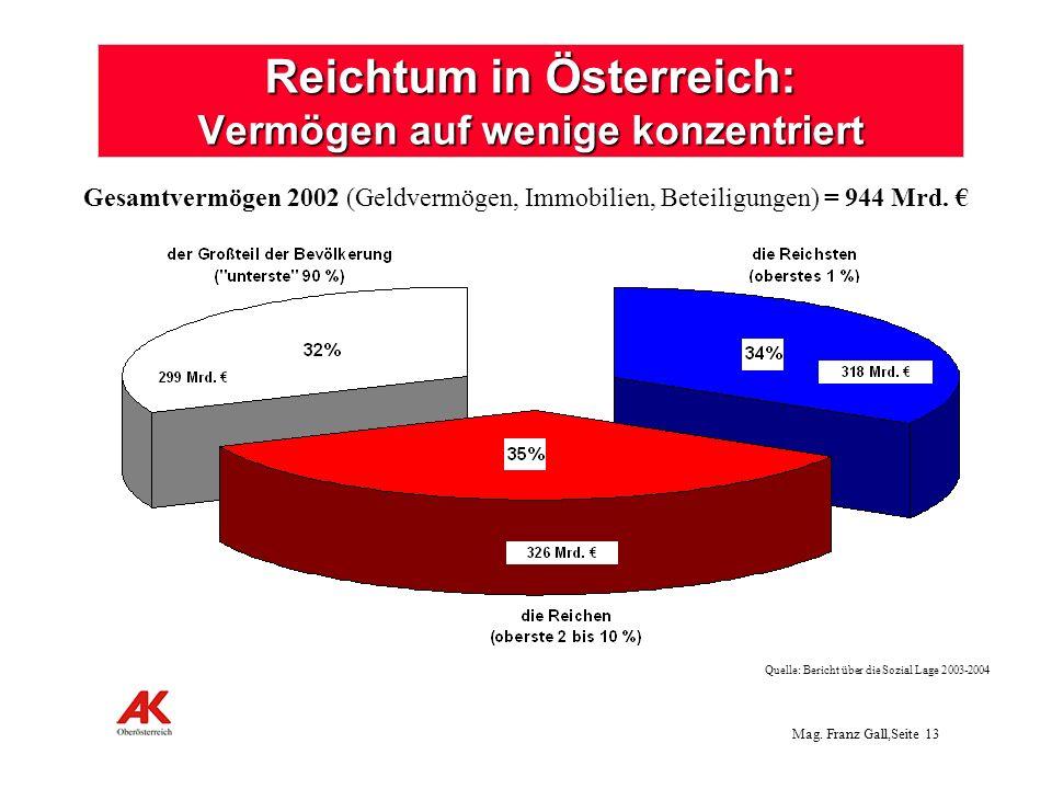 Mag. Franz Gall,Seite 13 Reichtum in Österreich: Vermögen auf wenige konzentriert Quelle: Bericht über die Sozial Lage 2003-2004 Gesamtvermögen 2002 (