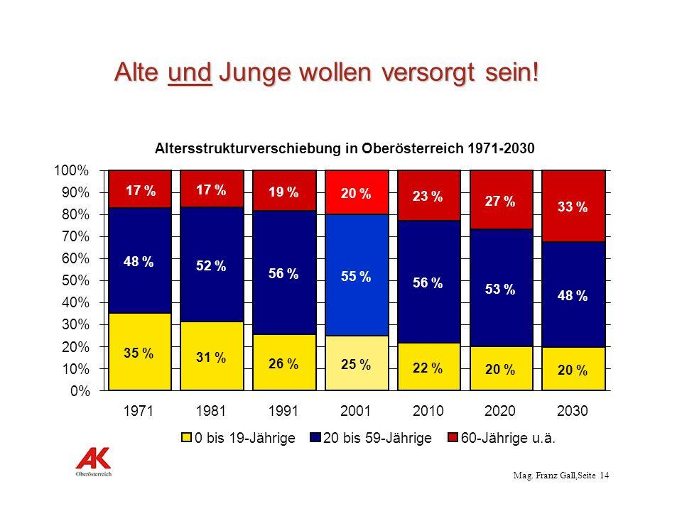 Mag. Franz Gall,Seite 14 Alte und Junge wollen versorgt sein! Altersstrukturverschiebung in Oberösterreich 1971-2030 35 % 31 % 26 % 25 % 22 % 20 % 48