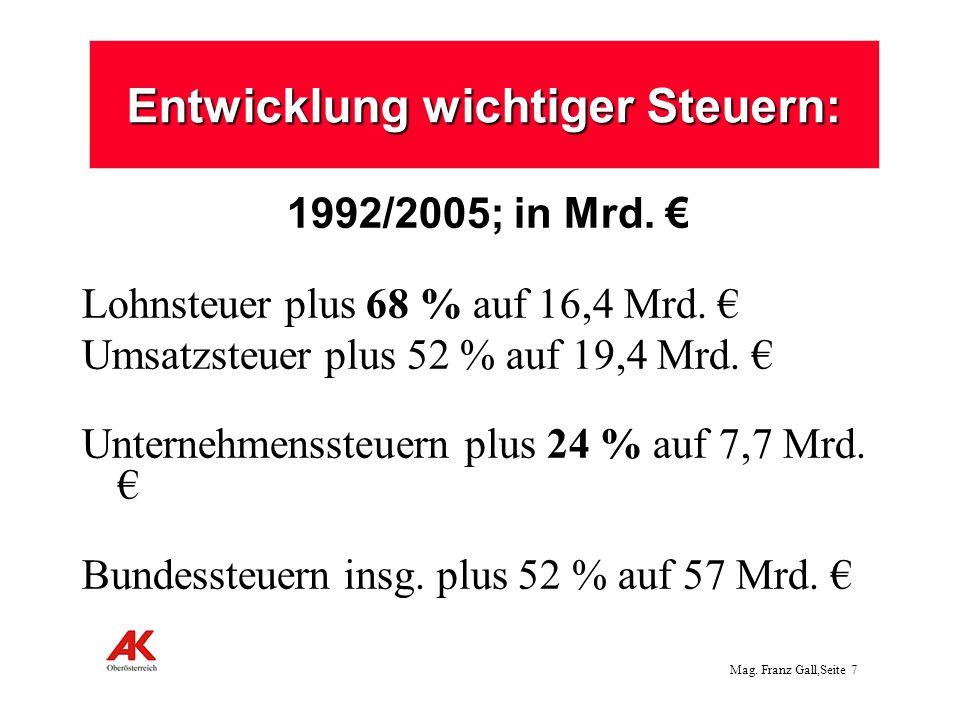 Mag. Franz Gall,Seite 7 Entwicklung wichtiger Steuern: 1992/2005; in Mrd. Lohnsteuer plus 68 % auf 16,4 Mrd. Umsatzsteuer plus 52 % auf 19,4 Mrd. Unte