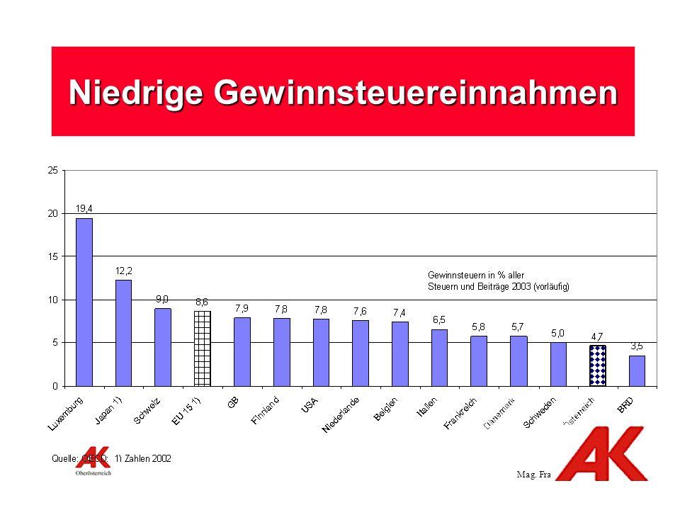 Mag. Franz Gall,Seite 8 Niedrige Gewinnsteuereinnahmen