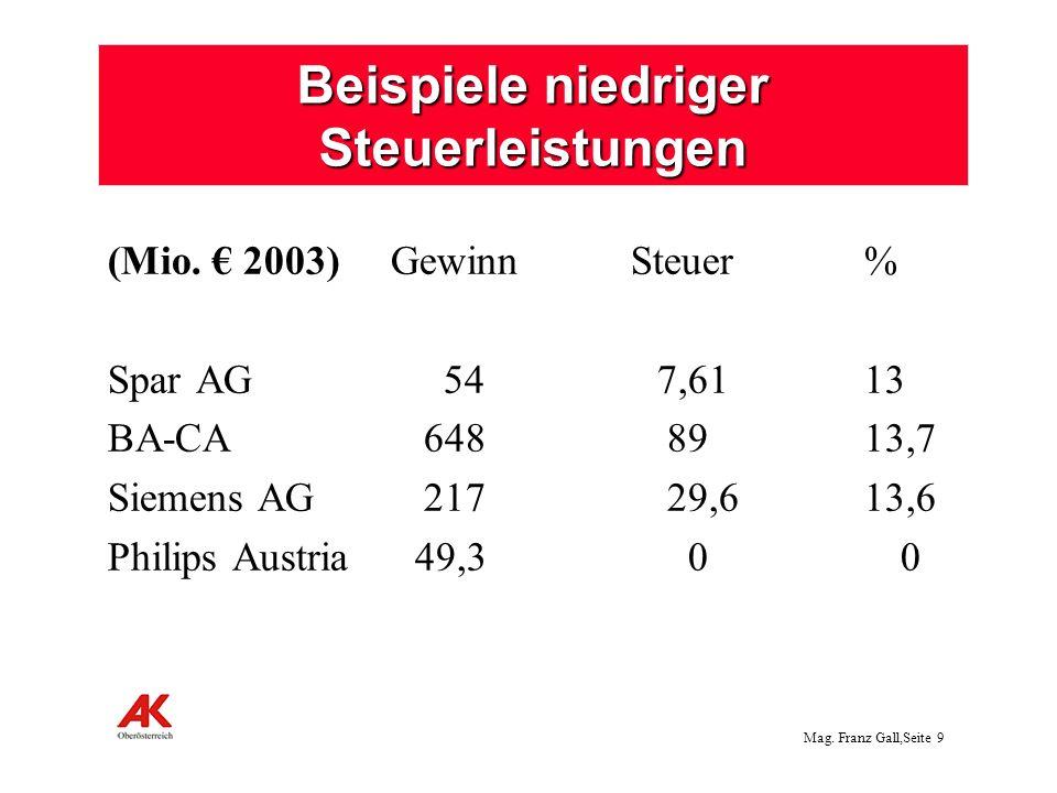 Mag. Franz Gall,Seite 9 Beispiele niedriger Steuerleistungen (Mio. 2003) Gewinn Steuer % SparAG 54 7,61 13 BA-CA 648 89 13,7 Siemens AG 217 29,6 13,6