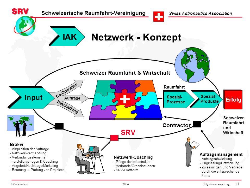 SRV-Vorstand 2004 http://www.srv-ch.org 11 Schweizerische Raumfahrt-Vereinigung Swiss Astronautics Association Netzwerk - Konzept Schweizer Raumfahrt