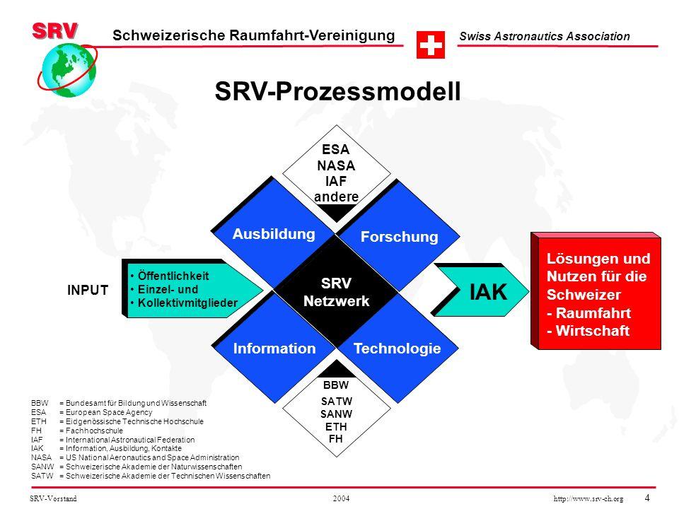 SRV-Vorstand 2004 http://www.srv-ch.org 4 Schweizerische Raumfahrt-Vereinigung Swiss Astronautics Association SRV-Prozessmodell Ausbildung Öffentlichk