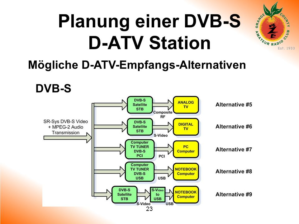 23 Planung einer DVB-S D-ATV Station Mögliche D-ATV-Empfangs-Alternativen DVB-S