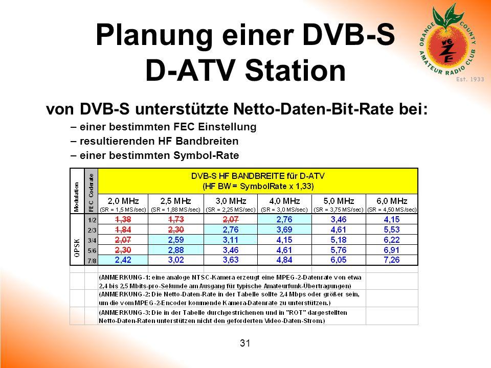 31 Planung einer DVB-S D-ATV Station von DVB-S unterstützte Netto-Daten-Bit-Rate bei: – einer bestimmten FEC Einstellung – resultierenden HF Bandbreit