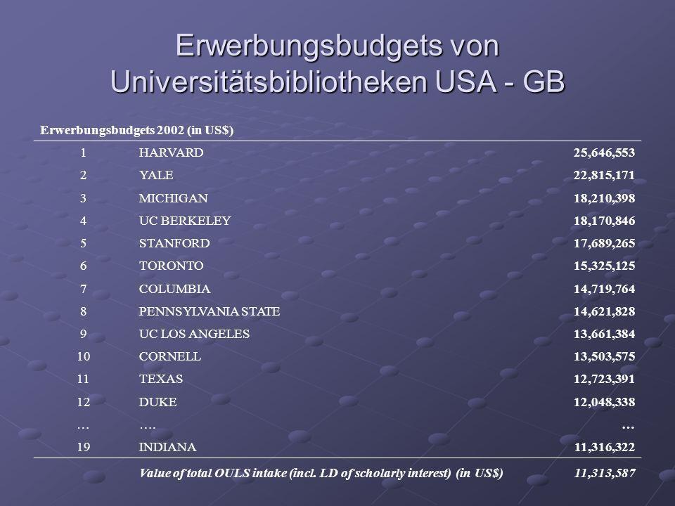 Erwerbungsbudgets von Universitätsbibliotheken USA - GB Erwerbungsbudgets 2002 (in US$) 1HARVARD25,646,553 2YALE22,815,171 3MICHIGAN18,210,398 4UC BER