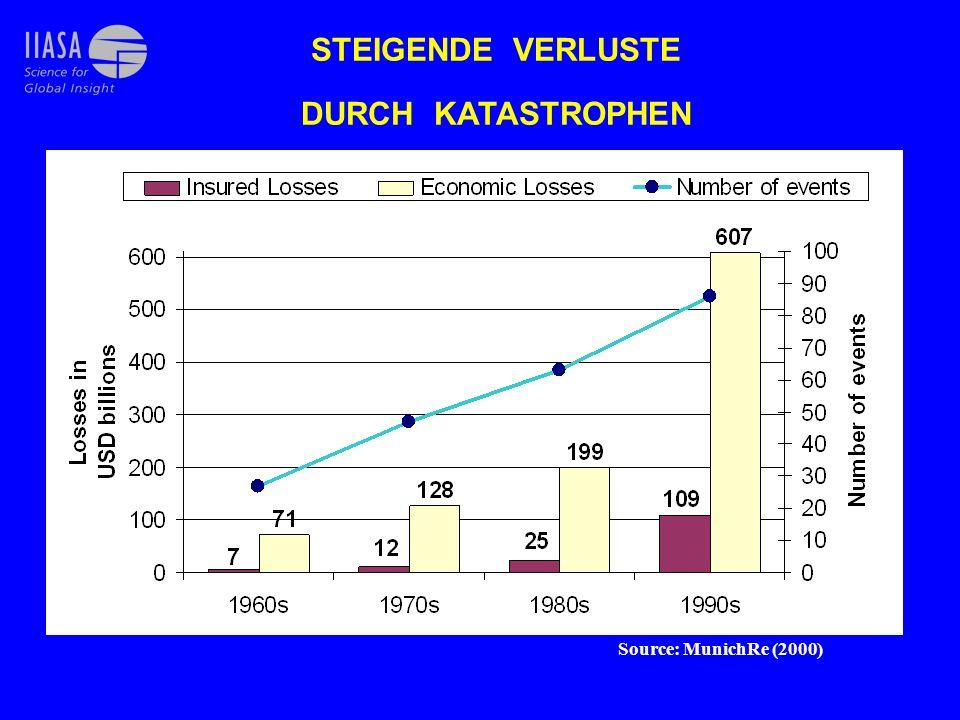 STEIGENDE VERLUSTE DURCH KATASTROPHEN Source: MunichRe (2000)