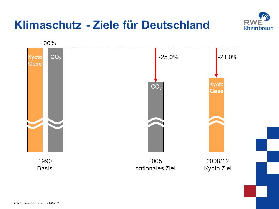 AS-P_E-world of energy 140202 3 700 - 33 % Industrie Kraft- und Fernheizwerke Straßenverkehr Treibhausgasemissionsminderung in Deutschland 1990-2000 in Mio.t 19902000199020001990200019902000 213 142 397 337 150 172 - 15 % + 15 % 1201 982 Deutschland gesamt - 18,6 % 6-Kyoto-GaseCO 2 -Emissionen