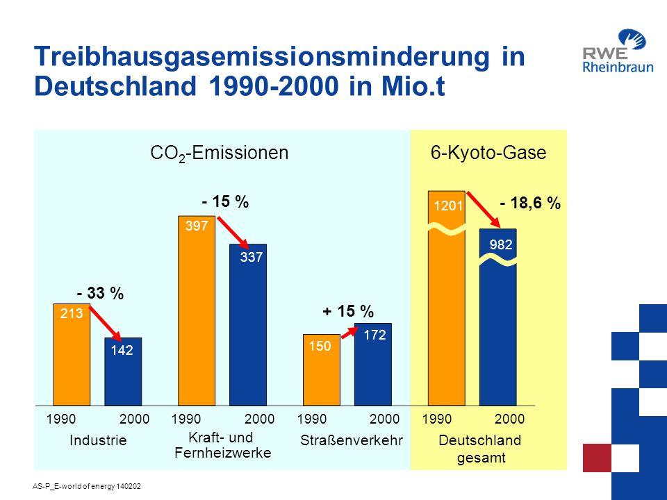 AS-P_E-world of energy 140202 14 Mindestanforderungen der deutschen Industrie an eine Europäische Emissions Trading Richtlinie*: Priorität für den erfolgreichen Weg der freiwilligen Vereinbarungen Opt in/opt out-Klausel für Mitgliedsstaaten (Subsidiaritätsprinzip) Einbeziehung internationaler Treibhausgasminderungs- projekte (JI, CDM) Allokation nach dem Grandfathering-Prinzip / Anerkennung von Early Actions / Einbeziehung aller Kyoto-Gase Erprobung in einer ergebnisoffenen Pilotphase * BDI-Positionspapier zum EU-Richtlinienvorschlag