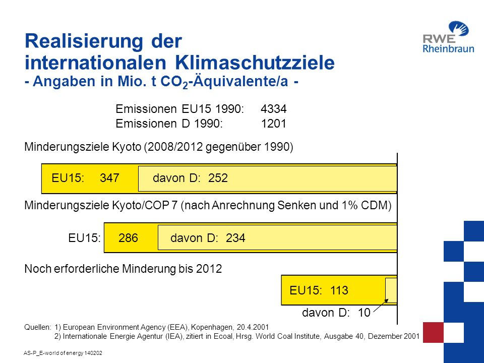 AS-P_E-world of energy 140202 4 Realisierung der internationalen Klimaschutzziele - Angaben in Mio. t CO 2 -Äquivalente/a - Emissionen EU15 1990:4334