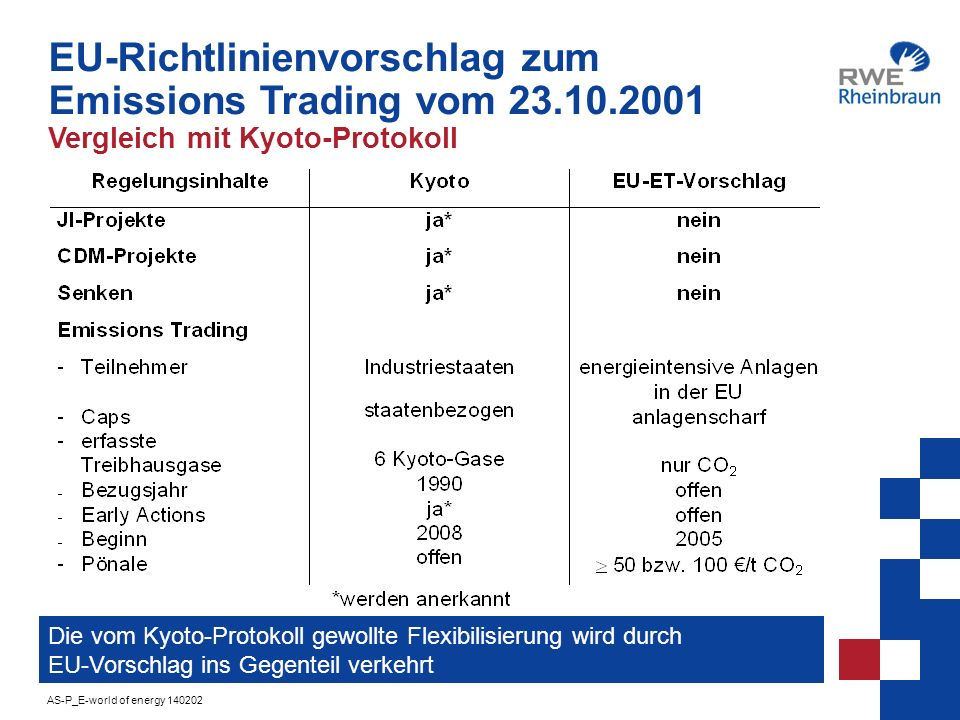 AS-P_E-world of energy 140202 10 EU-Richtlinienvorschlag zum Emissions Trading vom 23.10.2001 Kritikpunkte Keine Berücksichtigung der freiwilligen Vereinbarungen keine Berücksichtigung unterschiedlicher Ausgangsbedingungen der Mitgliedsländer Beschränkung nur auf CO 2 Einbeziehung nur der Branchen Energie, Eisen und Stahl, Papier und Pappe, Zement und Glas sowie Feuerungsanlagen größer 20 MW (lediglich 46 % der EU-weiten CO 2 -Emissionen) Keine Einbeziehung von Maßnahmen außerhalb der EU (Beitrittskandidaten, Joint Implementation, Clean Development Mechanism) Obligatorische Einführung für alle EU-Mitgliedstaaten ab 2005
