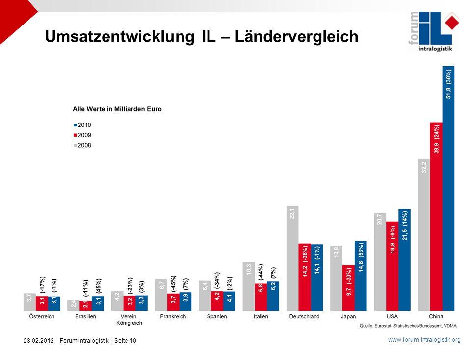 www.forum-intralogistik.org 28.02.2012 – Forum Intralogistik | Seite 10 Umsatzentwicklung IL – Ländervergleich