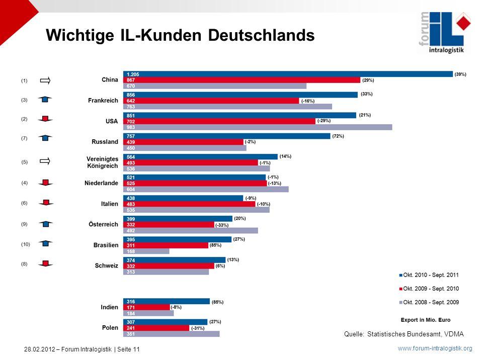 www.forum-intralogistik.org 28.02.2012 – Forum Intralogistik | Seite 11 Wichtige IL-Kunden Deutschlands Quelle: Statistisches Bundesamt, VDMA