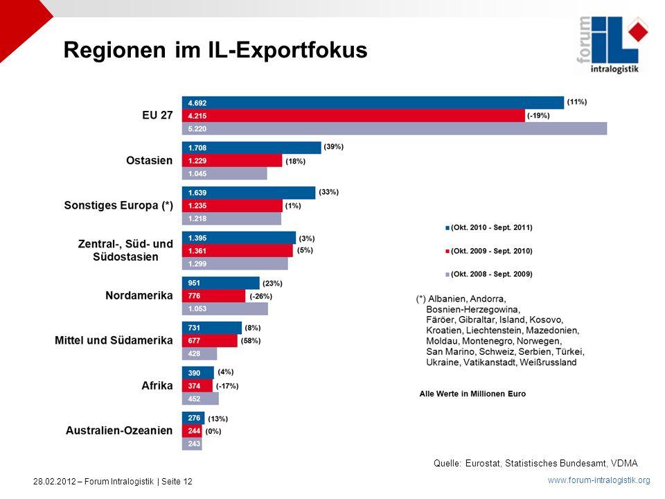 www.forum-intralogistik.org 28.02.2012 – Forum Intralogistik | Seite 12 Quelle: Eurostat, Statistisches Bundesamt, VDMA Regionen im IL-Exportfokus