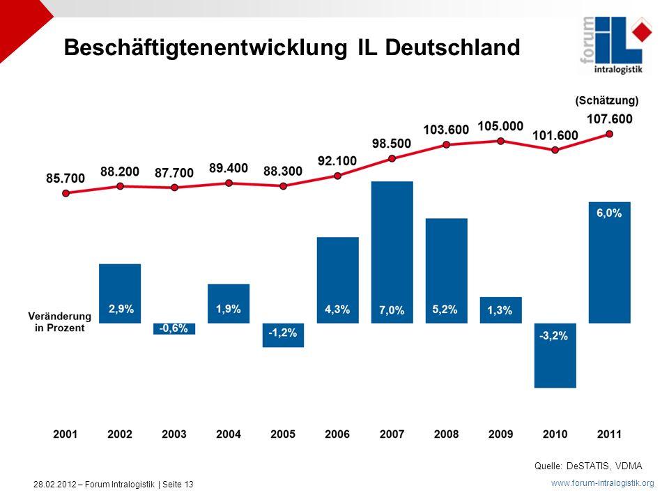 www.forum-intralogistik.org 28.02.2012 – Forum Intralogistik | Seite 13 Quelle: DeSTATIS, VDMA Beschäftigtenentwicklung IL Deutschland