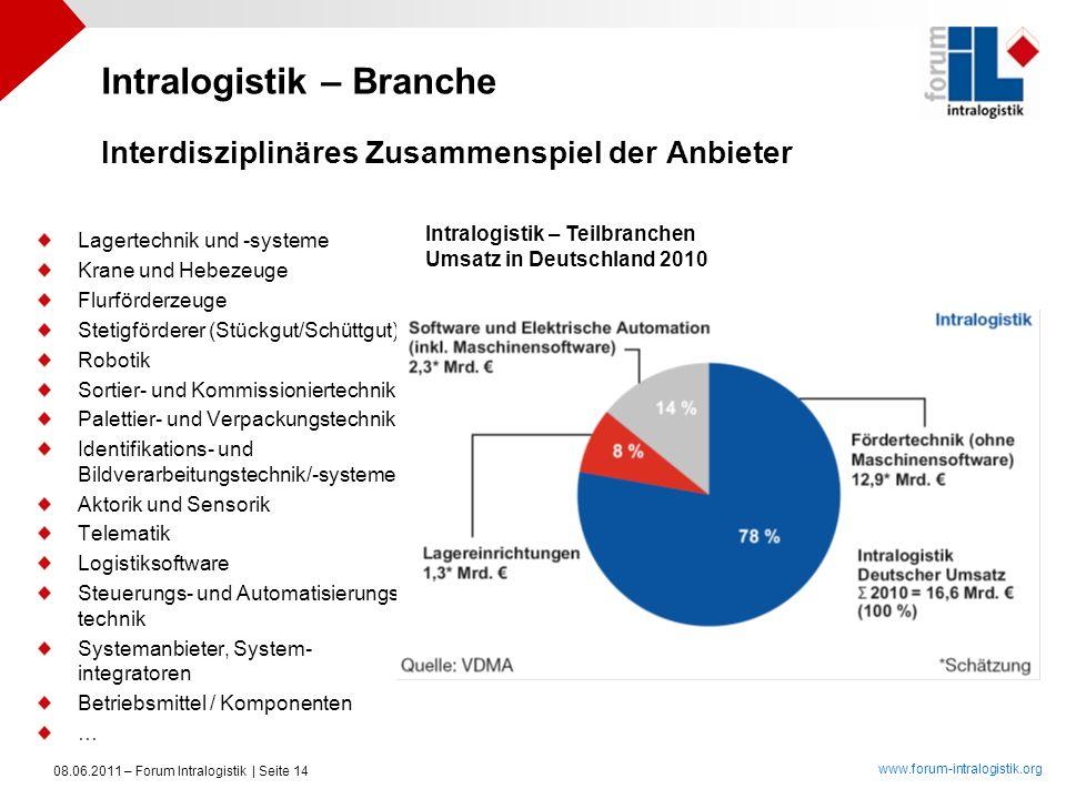 www.forum-intralogistik.org 08.06.2011 – Forum Intralogistik | Seite 14 Interdisziplinäres Zusammenspiel der Anbieter Lagertechnik und -systeme Krane