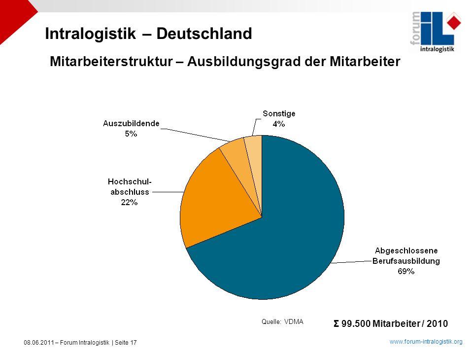 www.forum-intralogistik.org 08.06.2011 – Forum Intralogistik | Seite 17 Quelle: VDMA Intralogistik – Deutschland Mitarbeiterstruktur – Ausbildungsgrad