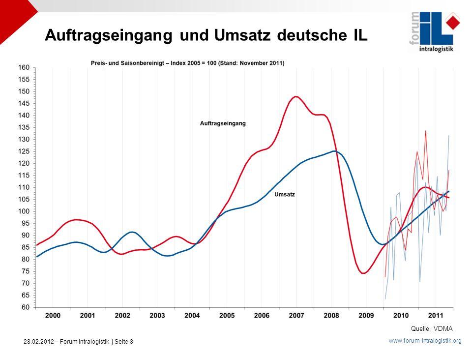 www.forum-intralogistik.org 28.02.2012 – Forum Intralogistik | Seite 8 Auftragseingang und Umsatz deutsche IL Quelle: VDMA