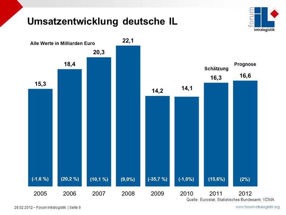 www.forum-intralogistik.org 28.02.2012 – Forum Intralogistik | Seite 9 Quelle: Eurostat, Statistisches Bundesamt, VDMA Umsatzentwicklung deutsche IL