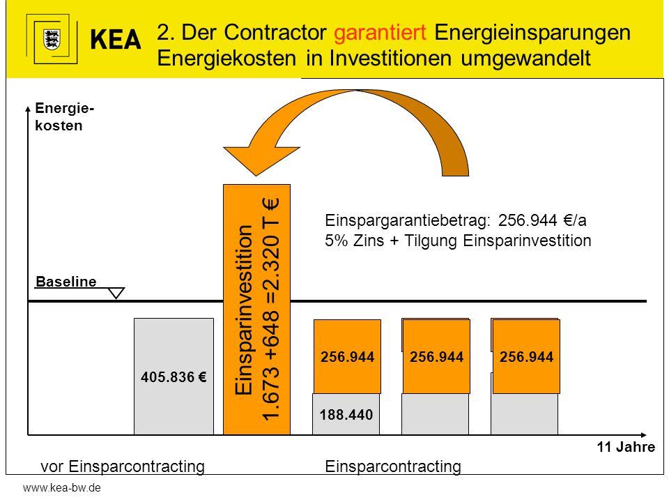 www.kea-bw.de 2. Der Contractor garantiert Energieinsparungen Energiekosten in Investitionen umgewandelt 405.836 Einsparinvestition 1.673 +648 =2.320