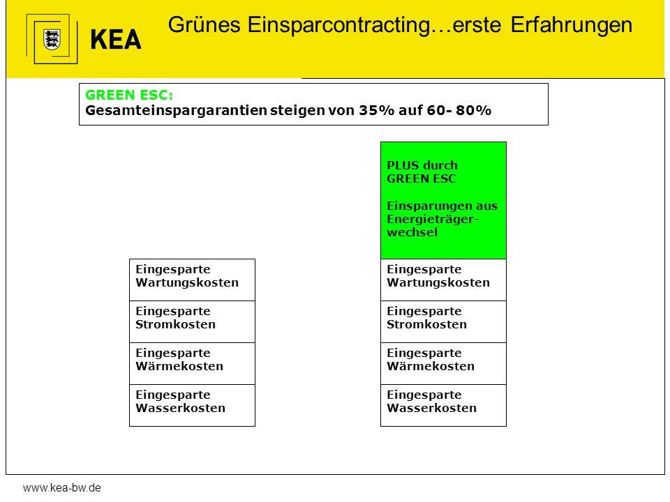 www.kea-bw.de Grünes Einsparcontracting…erste Erfahrungen Eingesparte Wasserkosten Eingesparte Stromkosten Eingesparte Wärmekosten Eingesparte Wasserk