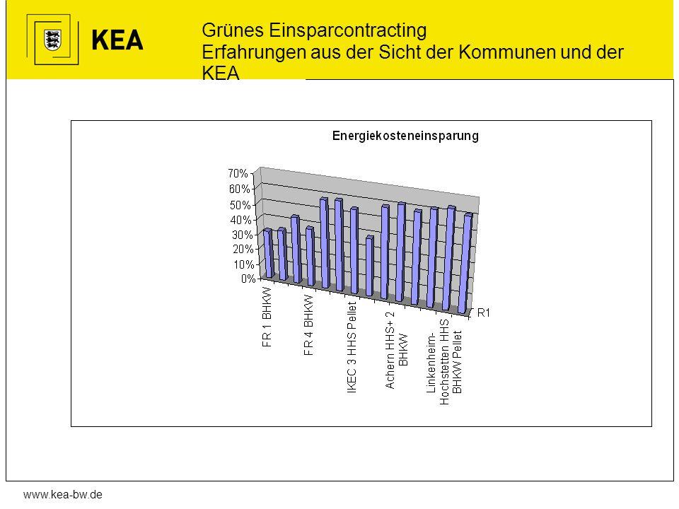 www.kea-bw.de Grünes Einsparcontracting Erfahrungen aus der Sicht der Kommunen und der KEA