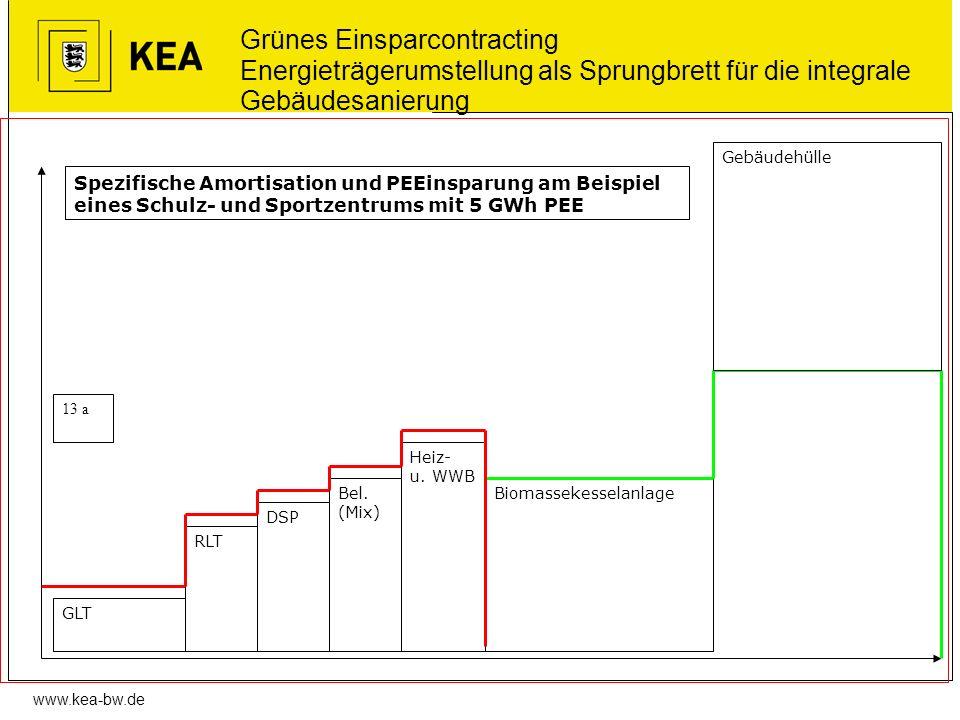 www.kea-bw.de Grünes Einsparcontracting Energieträgerumstellung als Sprungbrett für die integrale Gebäudesanierung GLT RLT Biomassekesselanlage Heiz-