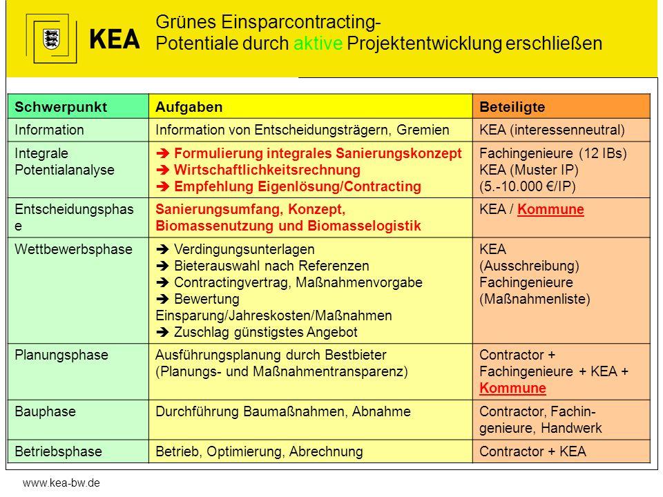 www.kea-bw.de Grünes Einsparcontracting- Potentiale durch aktive Projektentwicklung erschließen SchwerpunktAufgabenBeteiligte InformationInformation v