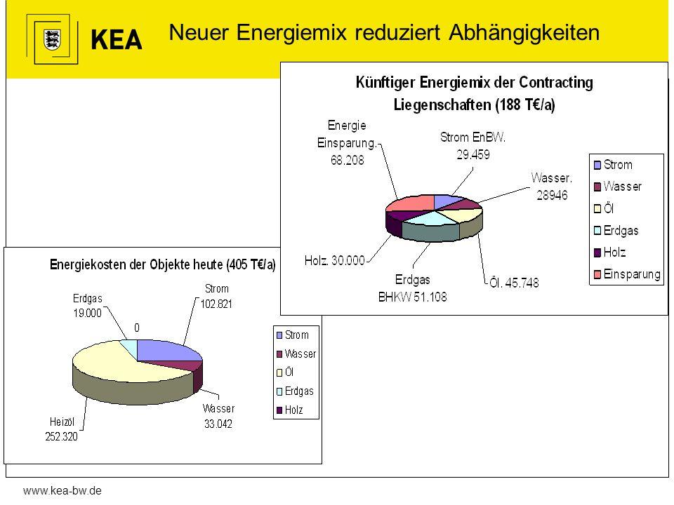 www.kea-bw.de Neuer Energiemix reduziert Abhängigkeiten