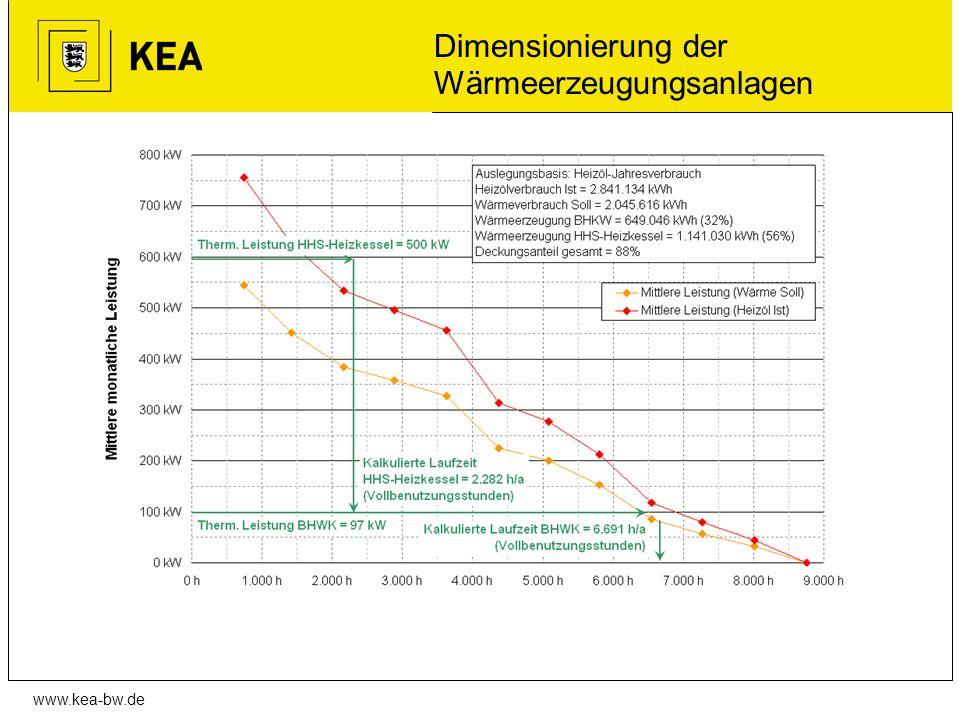 www.kea-bw.de Dimensionierung der Wärmeerzeugungsanlagen