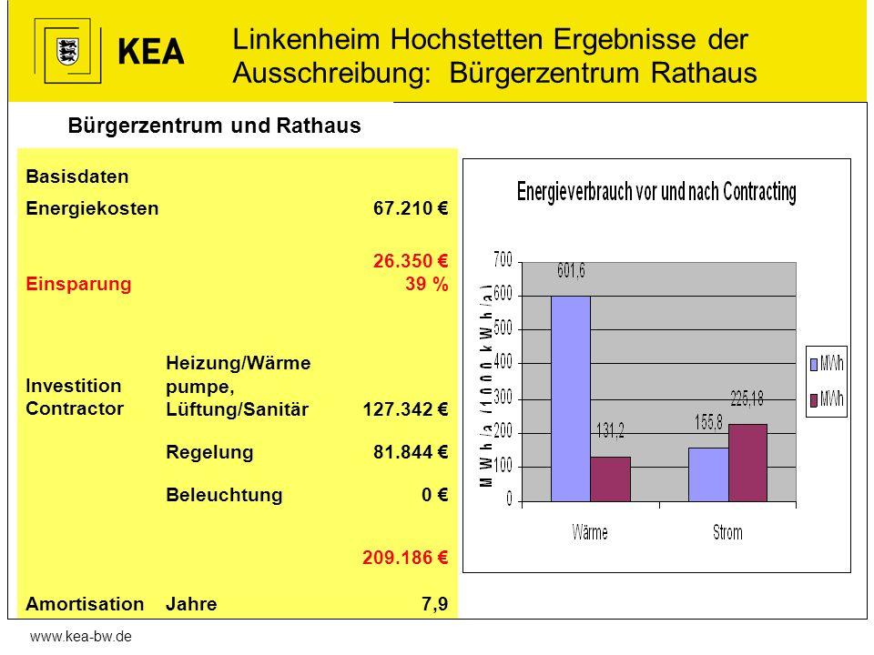 www.kea-bw.de Bürgerzentrum und Rathaus Linkenheim Hochstetten Ergebnisse der Ausschreibung: Bürgerzentrum Rathaus Basisdaten Energiekosten67.210 Eins