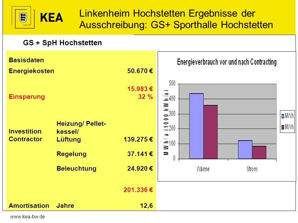 www.kea-bw.de GS + SpH Hochstetten Linkenheim Hochstetten Ergebnisse der Ausschreibung: GS+ Sporthalle Hochstetten Basisdaten Energiekosten50.670 Eins