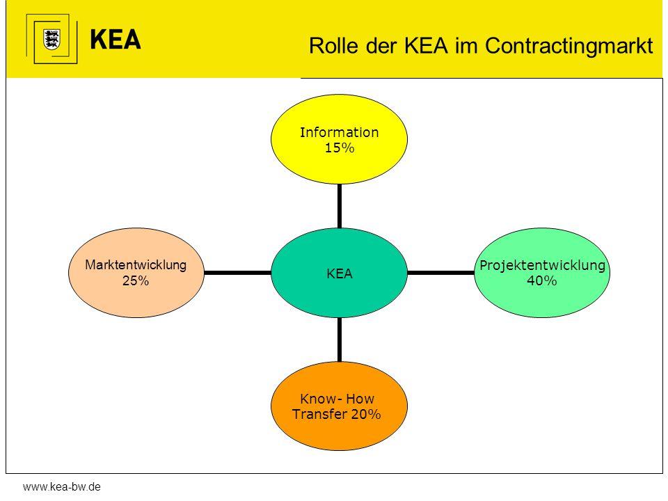 www.kea-bw.de Rolle der KEA im Contractingmarkt KEA Information 15% Projektentwicklung 40% Know- How Transfer 20% Marktentwicklung 25%